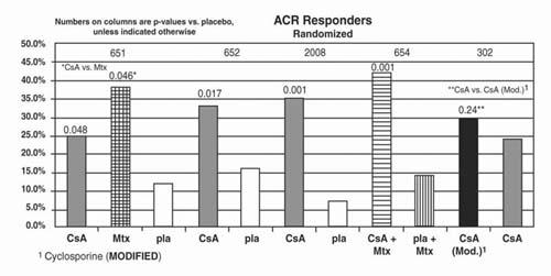Bar-graph for cyclosporine.