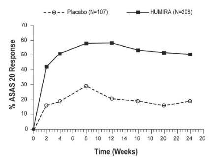 Figure2. ASAS 20 Response By Visit, Study AS-I