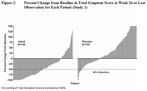 Percent Change from Baseline in Total Symptom Score at Week 24 or Last Observation for Each Patient (Study 1)