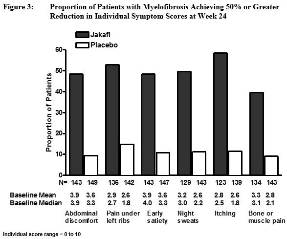 Proportion of Patients with Myelofibrosis Achieving 50% or Greater Reduction in Individual Symptom Scores at Week 24