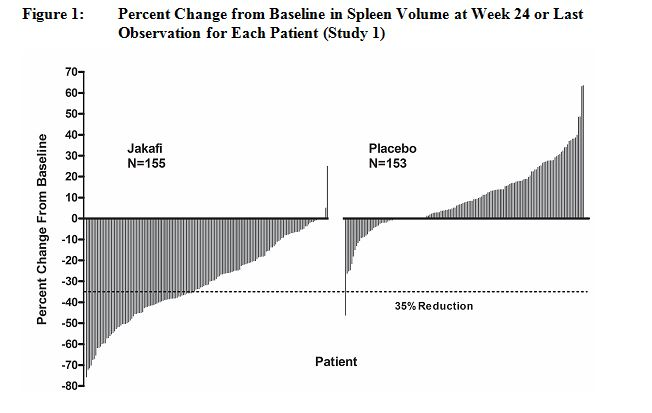 Percent Change from Baseline in Spleen Volume at Week 24 or Last Observation for Each Patient (Study 1)