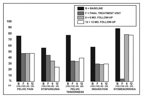 Percent of Patients with Signs/Symptoms of Endometriosis