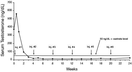 7.5 serum testosterone conc