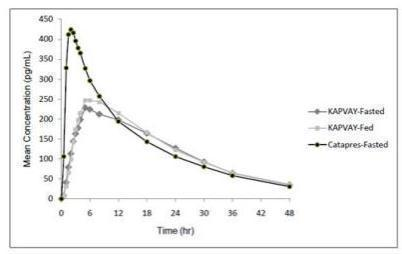 Figure 1 Mean Clonidine Concentratio- Time Profiles after Single Dose Administration