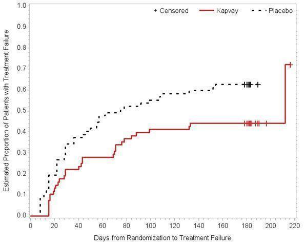 Figure 2: Kaplan-Meier Estimation of Cumulative Proportion of Patients with Treatment Failure (Study 3)