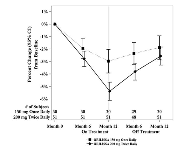 Figure 2. Percent Change from Baseline in Lumbar Spine BMD in Subjects Who Received 12 Months of ORILISSA and Had Follow-up BMD 12 Months off Therapy in Studies EM-2/EM-4