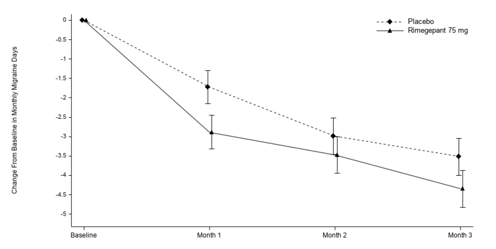 Figure 3:Change from Baseline in Monthly Migraine Days in Study 2a