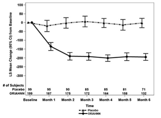 Figure 2. Monthly Change from Baseline in MBL Volume in Women with Uterine Fibroids (Study UF-1)