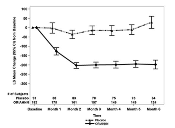 Figure 3. Monthly Change from Baseline in MBL Volume in Women with Uterine Fibroids (Study UF-2)