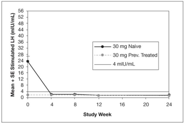 Figure 2. Mean Peak Stimulated LH for LUPRON DEPOT-PED 30 mg for 3-month administration