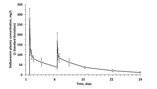 Figure 2. Mean (± standard deviation) dalbavancin plasma concentrations versus time in healthy subjects (n=10) following IV administration over 30 minutes of 1000 mg dalbavancin (Day 1) and 500 mg dalbavancin (Day 8).