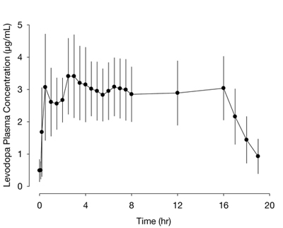 levodopa plasma conc over time