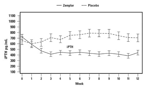 Pattern of change in the mean values for serum iPTH during the Stage 5 clinical study.