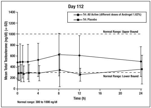 titration graph