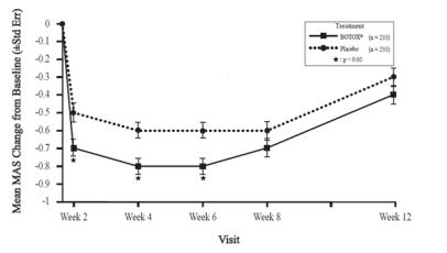 Figure 13: Modified Ashworth Scale Ankle Score for Study 6 – Mean Change from Baseline by Visit