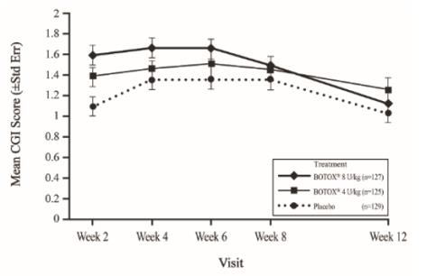 Figure 18: Clinical Global Impression of Overall Change for Study 2 (Pediatric Lower Limb Spasticity, Modified Intent-To-Treat Population) – Mean Scores by Visit
