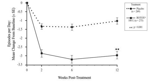Figure 8: Mean Change from Baseline in Daily Frequency of Urinary Incontinence Episodes following intradetrusor injection in Study OAB-2