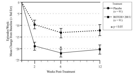 Figure 10: Mean Change from Baseline in Weekly Frequency of Urinary Incontinence Episodes During Treatment Cycle 1 in Study NDO-2