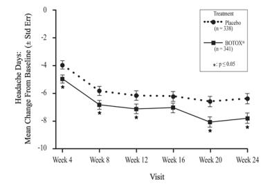 Figure 11: Mean Change from Baseline in Number of Headache Days for Study 1