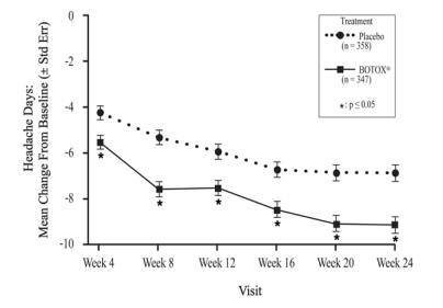 Figure 12: Mean Change from Baseline in Number of Headache Days for Study 2