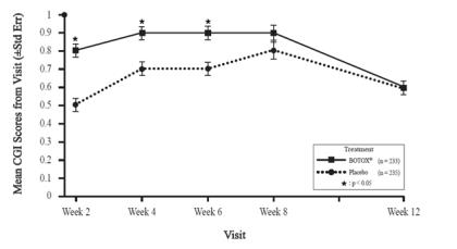 Figure 14: Clinical Global Impression by Physician for Study 6 – Mean Scores by Visit