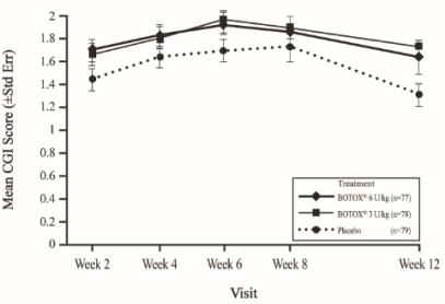 Figure 16: Clinical Global Impression of Overall Change for Study 1 (Pediatric Upper Limb Spasticity, Modified Intent-To-Treat Population) – Mean Scores by Visit
