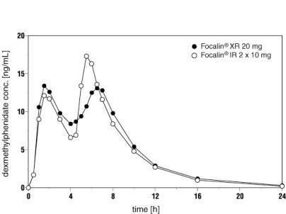 Ritalin vs adderall vs vyvanse vs focalin